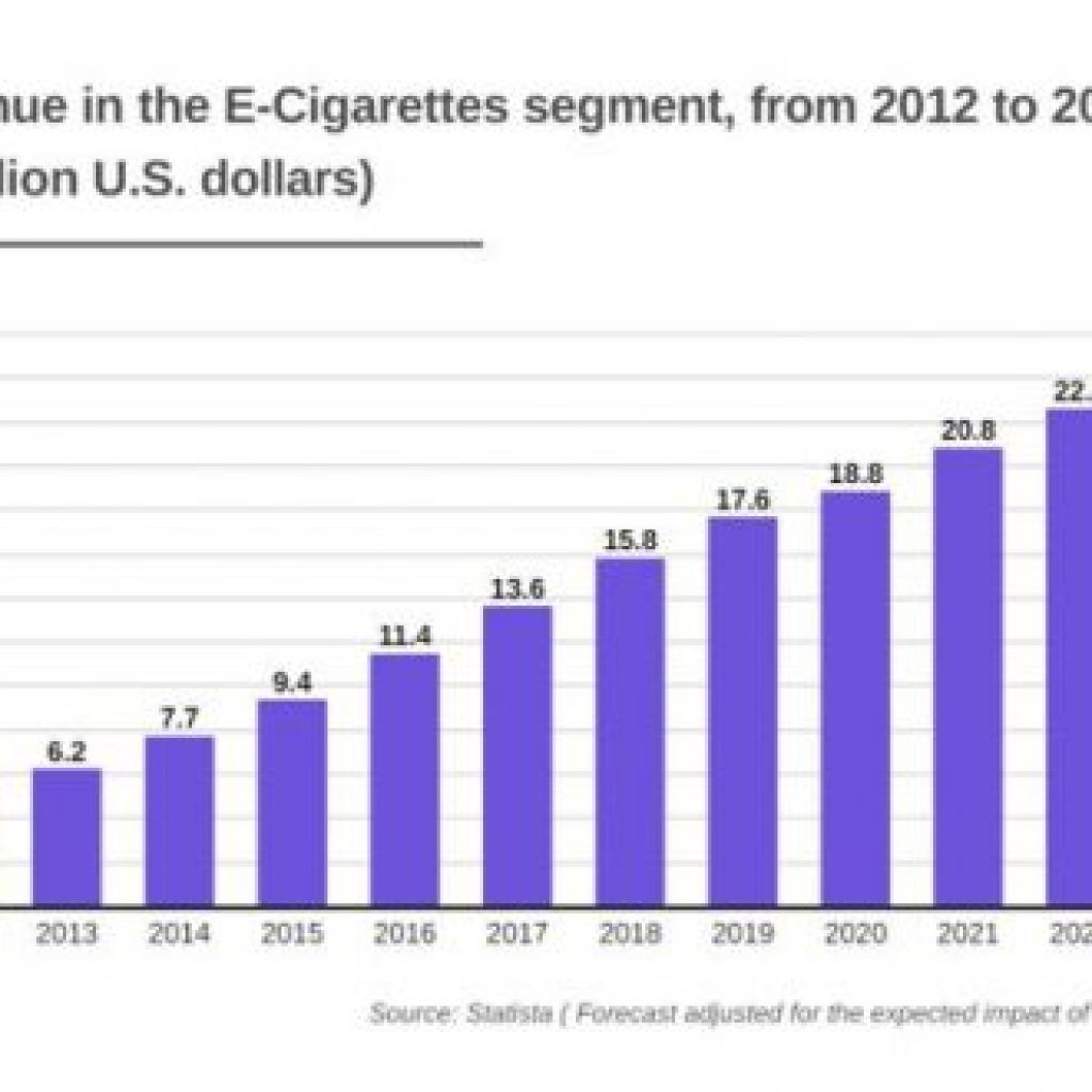 E-Cigarettes to Become $20.8B Worth Industry in 2021, a 10% Jump YoY