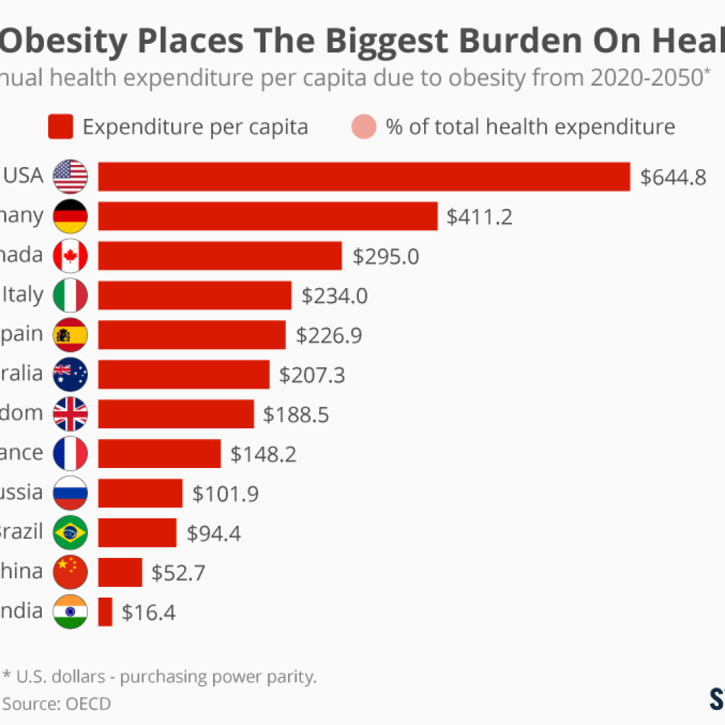 a chart showing which countries spend the most