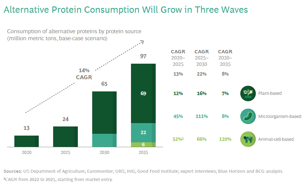 Alternative proteins will transform food, mitigate climate change and drive profits. Here's how