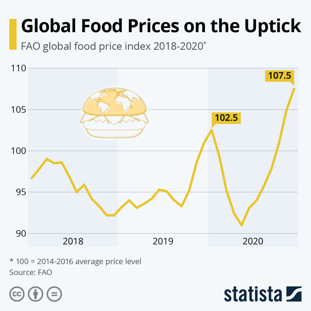 A chart showing how global food prices have risen dramatically in 2020 as a result of COVID-19