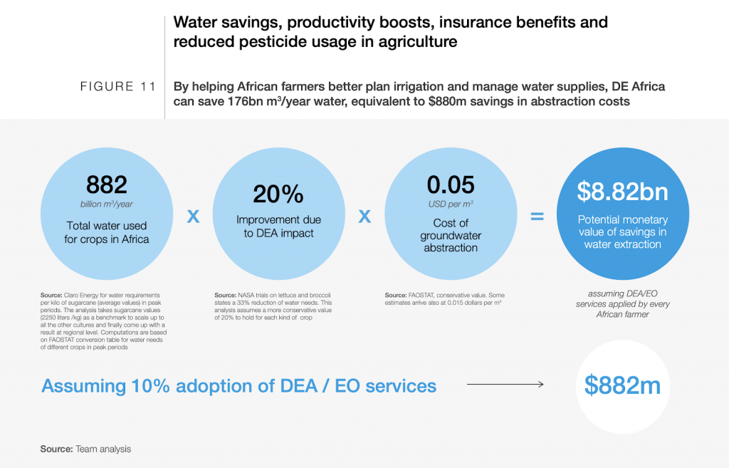 a chart showing that using satellite data to better manage how water is used could save Africa more than $880m a year, according to Digital Earth Africa.