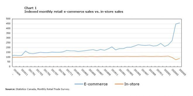 COVID-19: E-commerce's Tipping Point? - Western Grocer