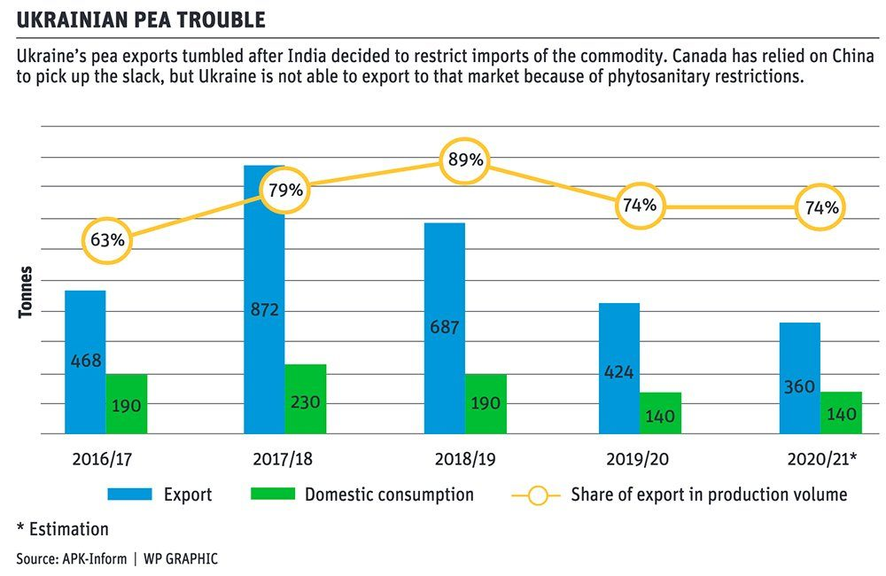 Ukraine struggles to replace lost pea sales